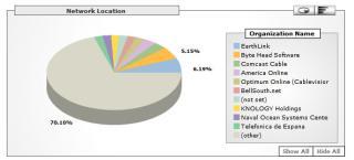 2005.11.16-19.35.50/isp-visitors.jpg